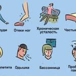 Нейроциркуляторная дистония — болезнь или случайное недомогание?